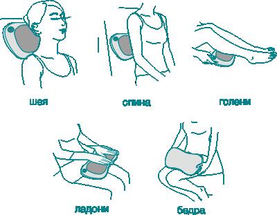 Область применения - Автомобильная массажная подушка Bodo Feder